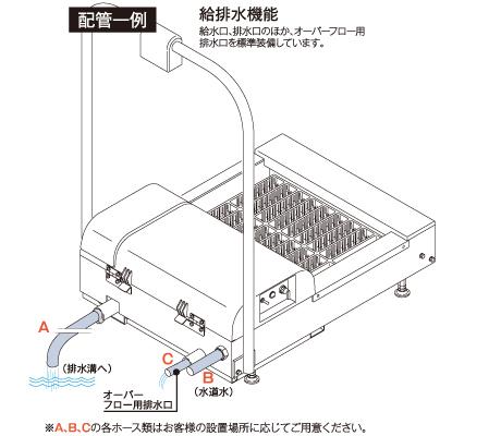GS-313SUS型 給排水機能
