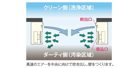 エアーカーテン(対向横吹き型)の使用方法